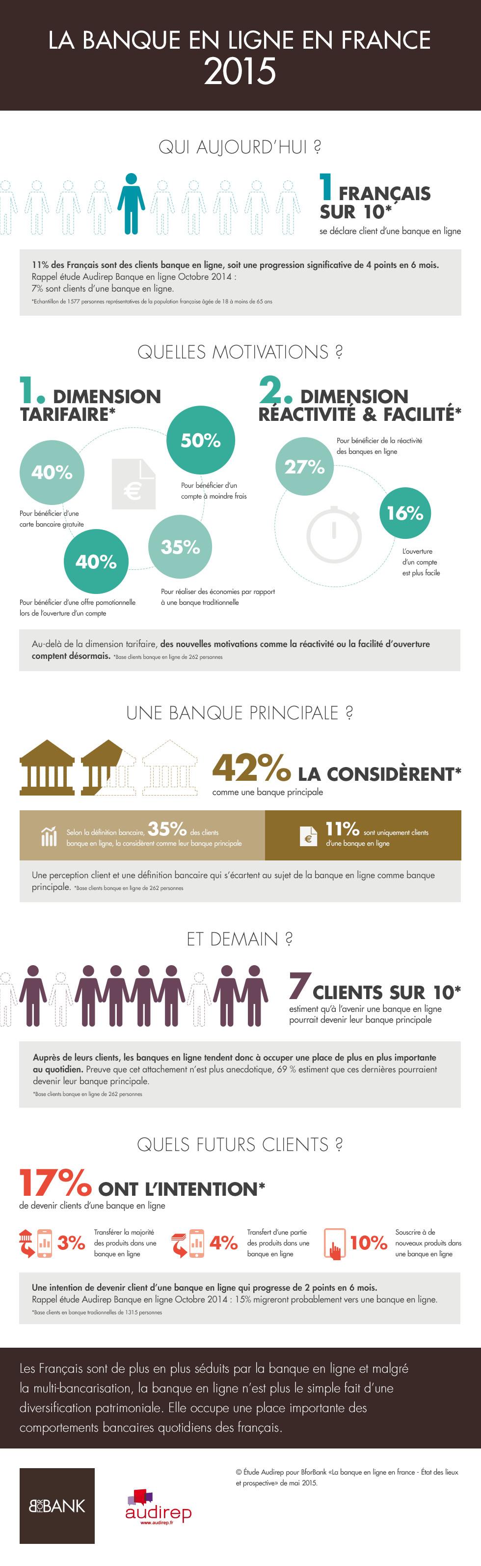 infographie_banque_en_ligne_en _2015